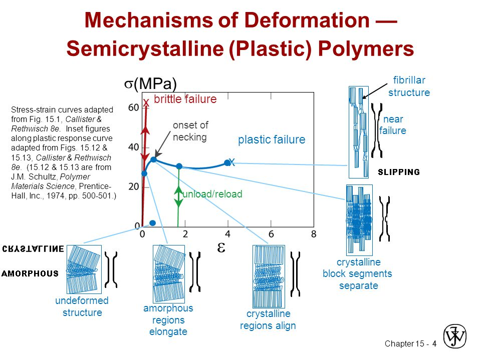 Mechanisms of Deformation — Semicrystalline (Plastic) Polymers