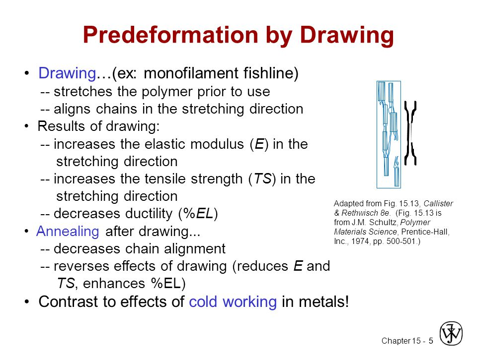 Predeformation by Drawing