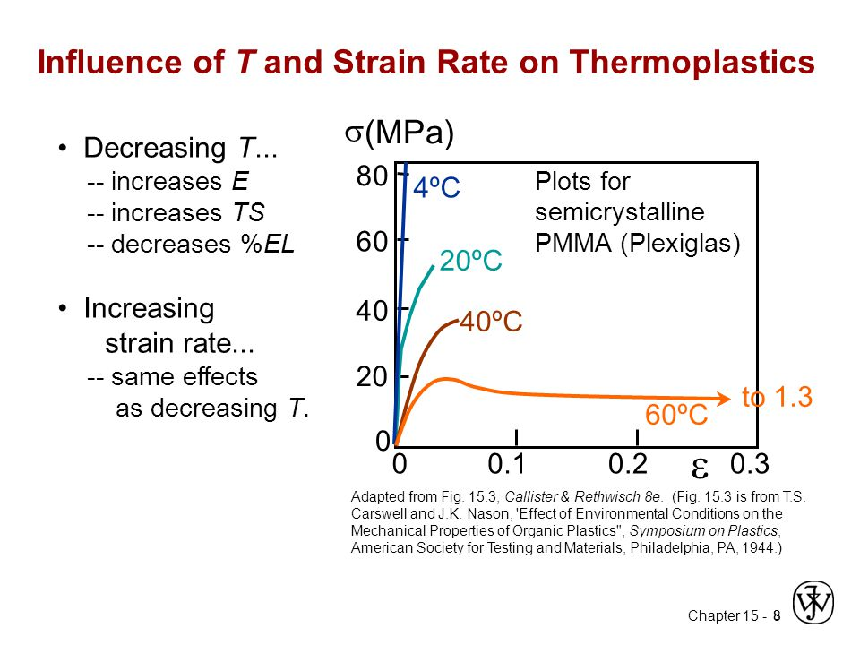 Influence of T and Strain Rate on Thermoplastics