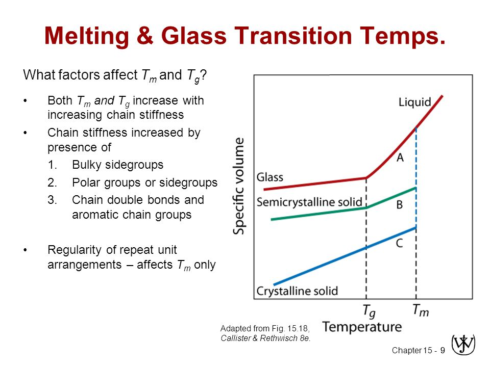 Melting & Glass Transition Temps.