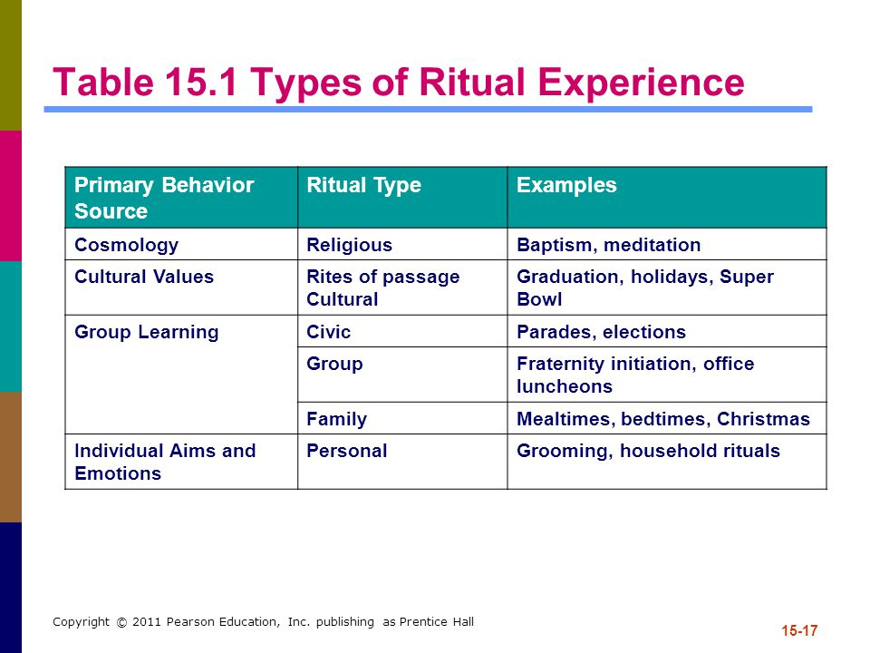 Table 15.1 Types of Ritual Experience