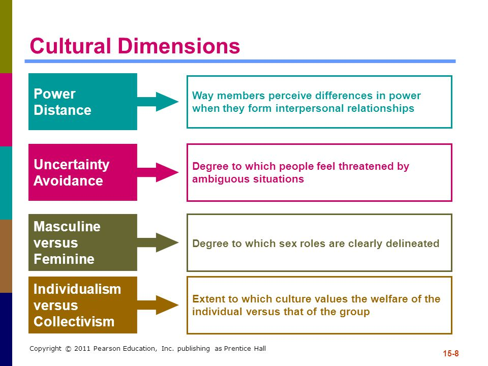 Cultural Dimensions Power Distance Uncertainty Avoidance Masculine
