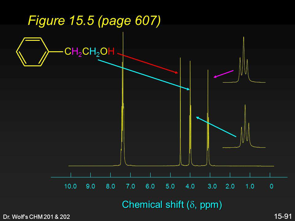 Figure 15.5 (page 607) CH2CH2OH Chemical shift (d, ppm) 1 15-91 1.0