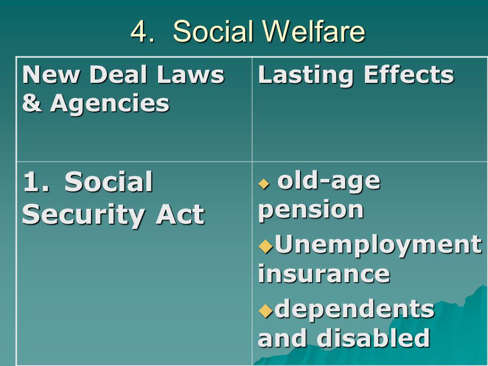 4. Social Welfare 1. Social Security Act Unemployment insurance