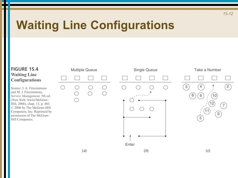 Waiting Line Configurations