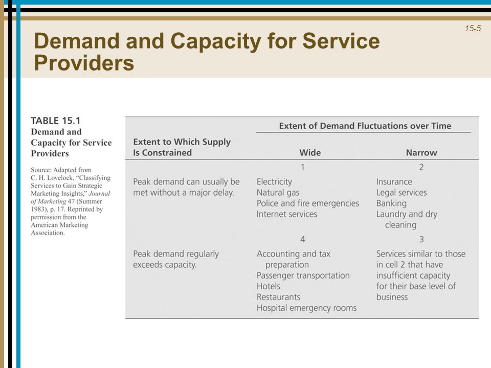 Demand and Capacity for Service Providers