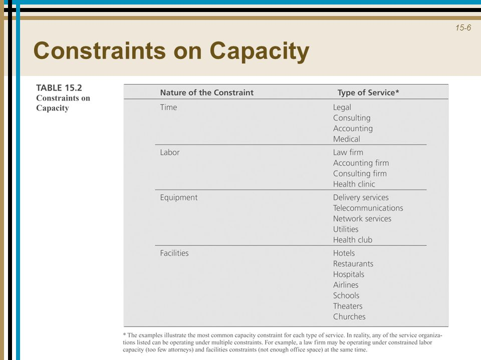Constraints on Capacity