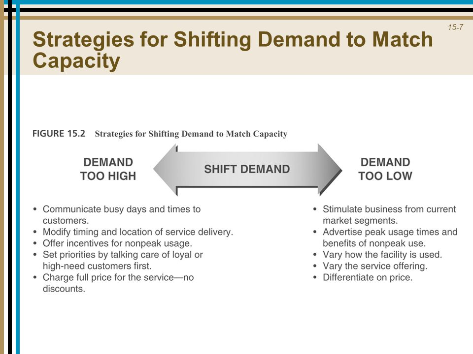 Strategies for Shifting Demand to Match Capacity