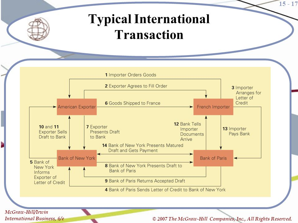 Typical International Transaction