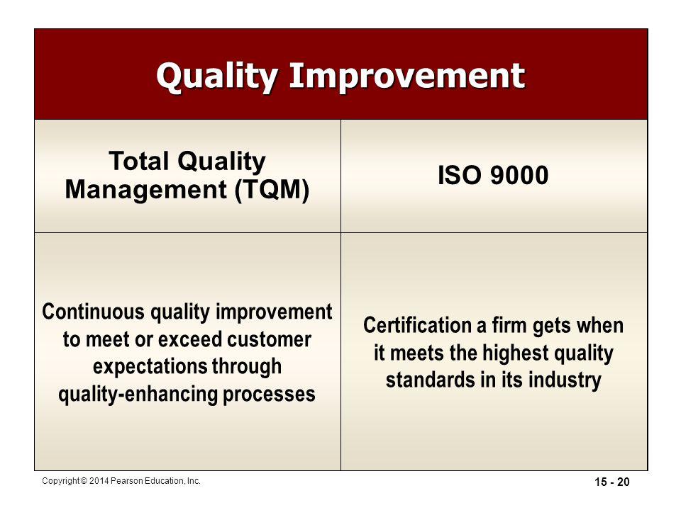 Quality Improvement Total Quality ISO 9000 Management (TQM)