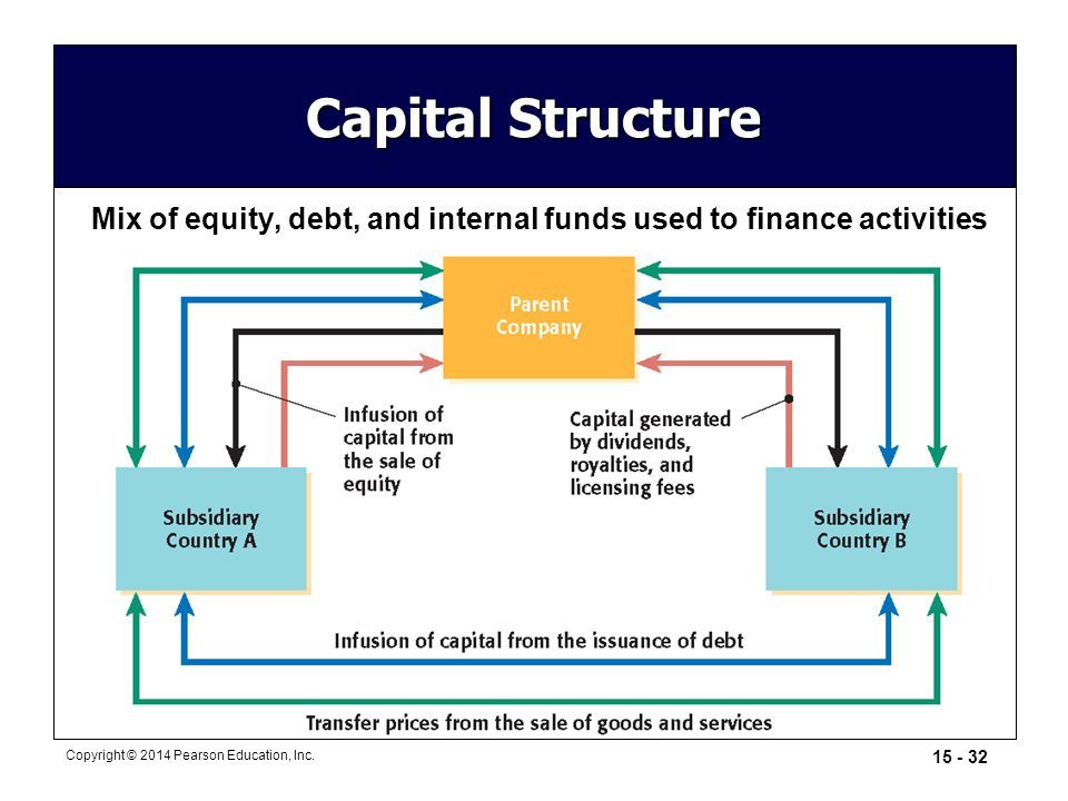 Mix of equity, debt, and internal funds used to finance activities