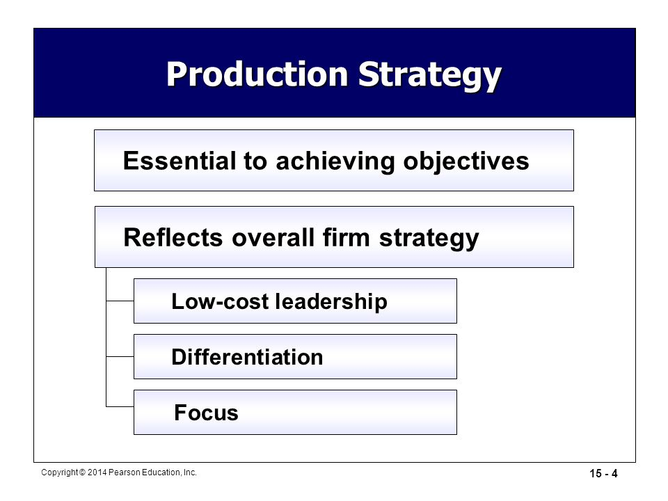 Production Strategy Essential to achieving objectives