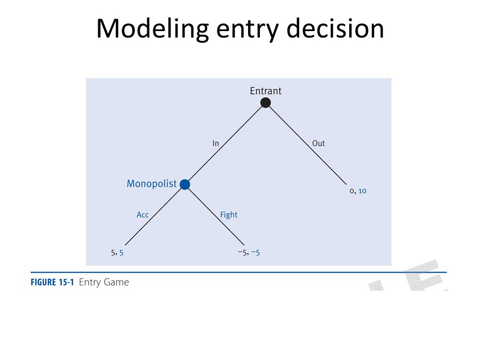 Modeling entry decision