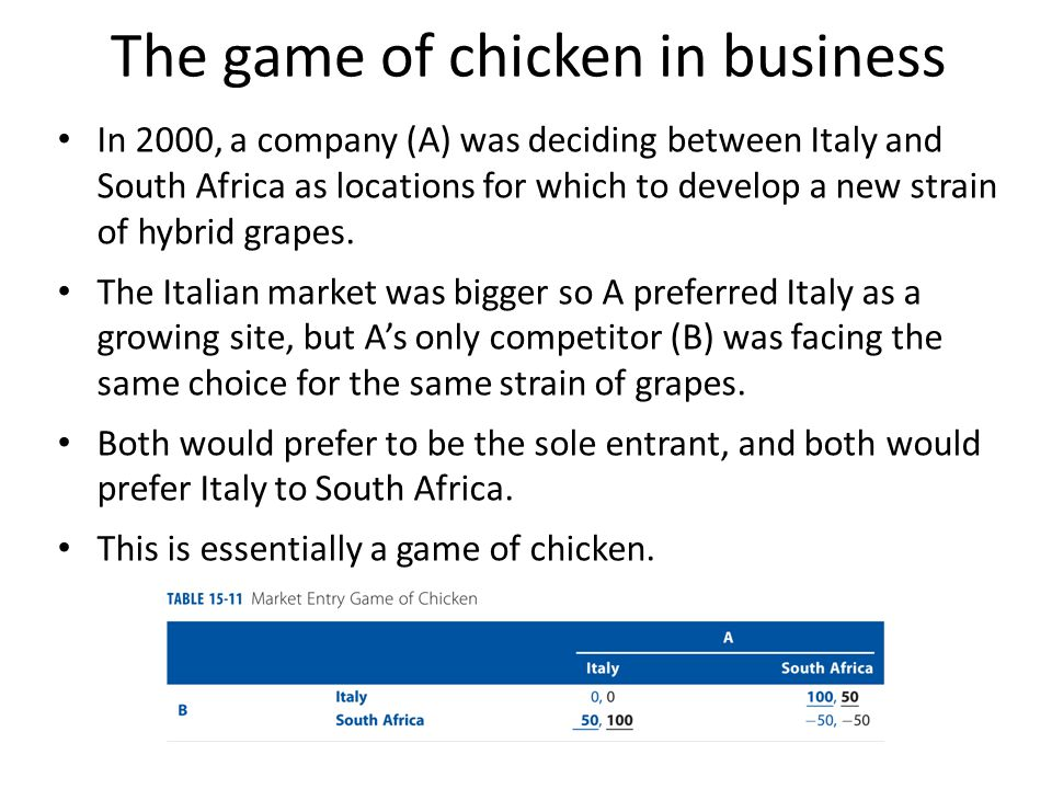 The game of chicken in business