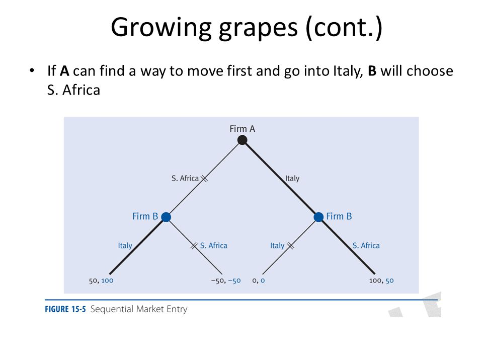 Growing grapes (cont.) If A can find a way to move first and go into Italy, B will choose S. Africa