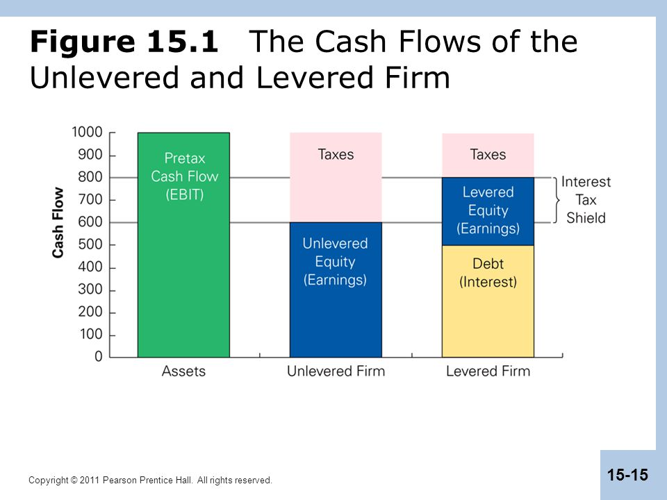 Figure 15.1 The Cash Flows of the Unlevered and Levered Firm