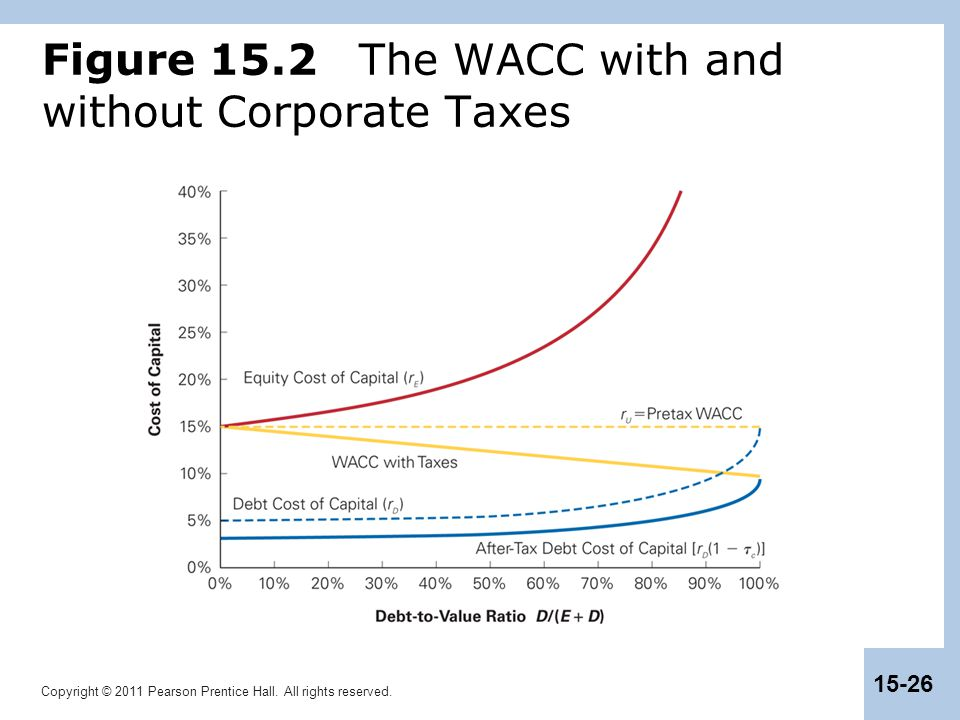 Figure 15.2 The WACC with and without Corporate Taxes