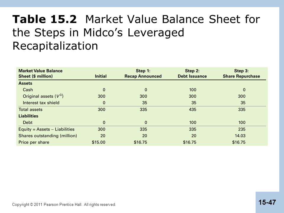 Table 15.2 Market Value Balance Sheet for the Steps in Midco's Leveraged Recapitalization