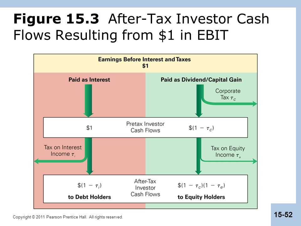 Figure 15.3 After-Tax Investor Cash Flows Resulting from $1 in EBIT