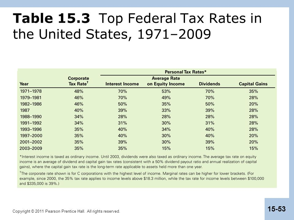 Table 15.3 Top Federal Tax Rates in the United States, 1971–2009