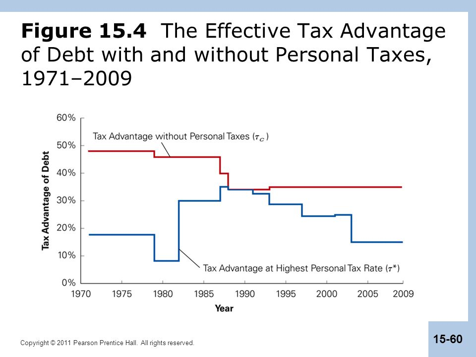 Figure 15.4 The Effective Tax Advantage of Debt with and without Personal Taxes, 1971–2009