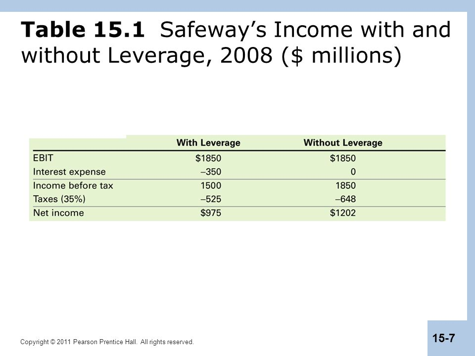 Table 15.1 Safeway's Income with and without Leverage, 2008 ($ millions)