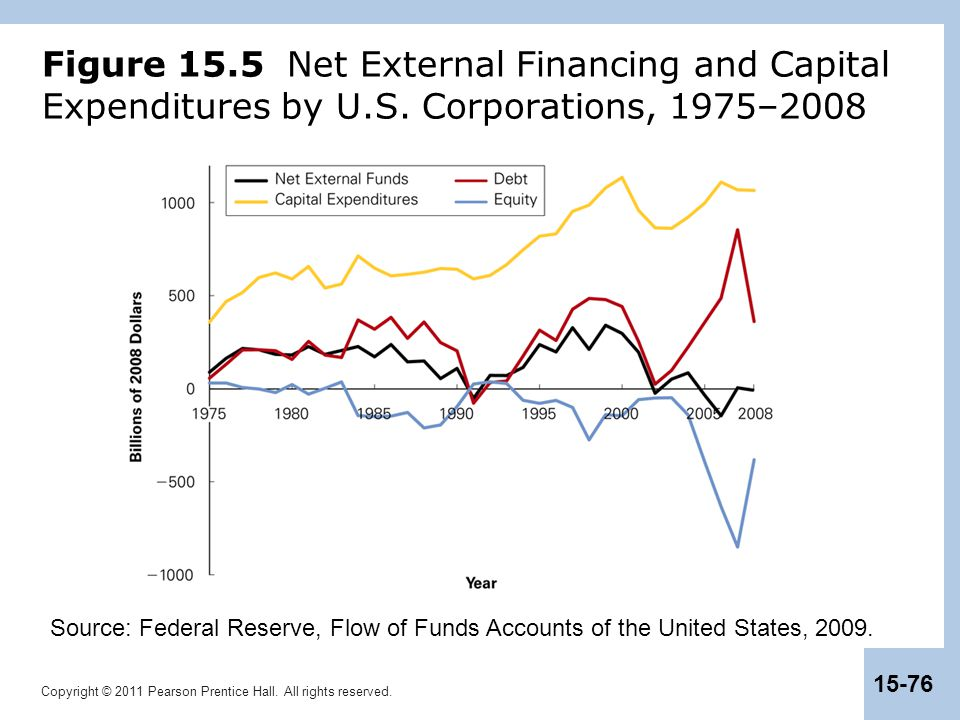 Figure 15. 5 Net External Financing and Capital Expenditures by U. S