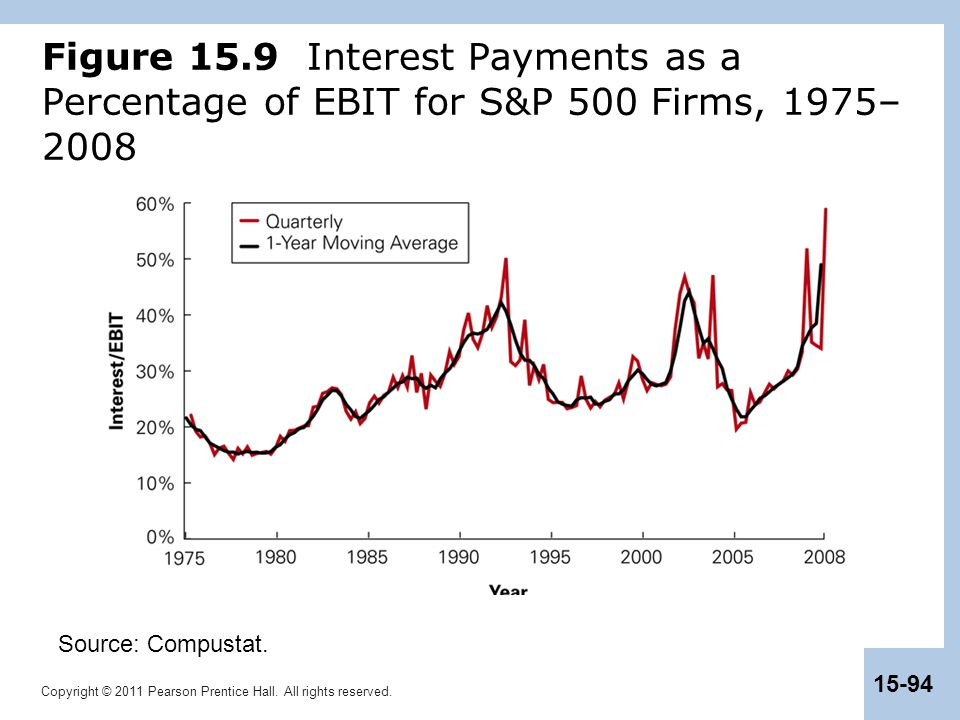 Figure 15.9 Interest Payments as a Percentage of EBIT for S&P 500 Firms, 1975–2008