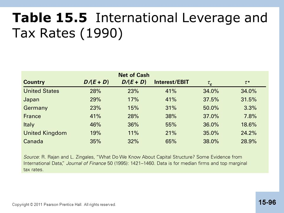 Table 15.5 International Leverage and Tax Rates (1990)