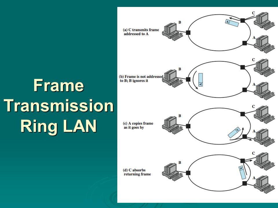 Frame Transmission Ring LAN