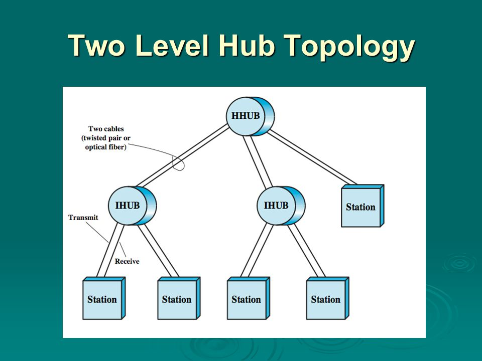 Two Level Hub Topology