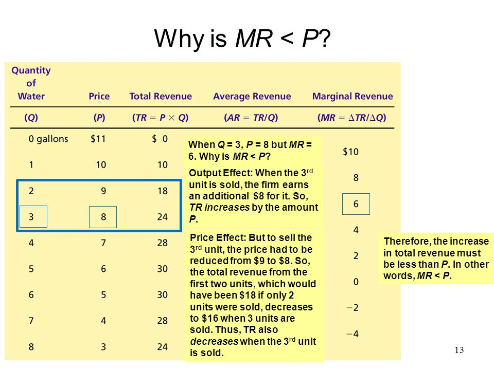 Why is MR < P When Q = 3, P = 8 but MR = 6. Why is MR < P