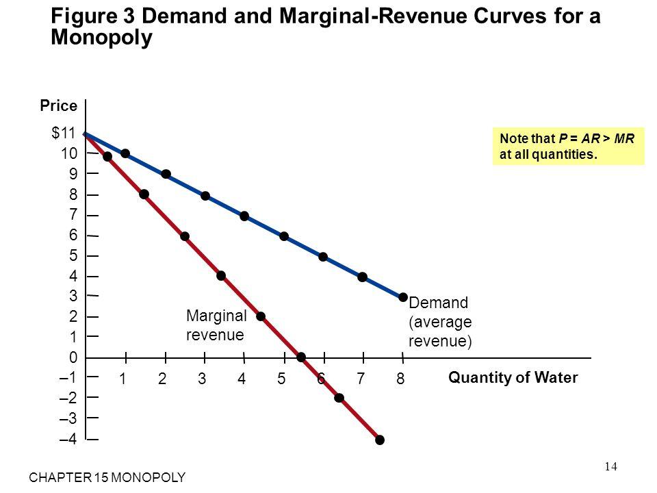 Figure 3 Demand and Marginal-Revenue Curves for a Monopoly