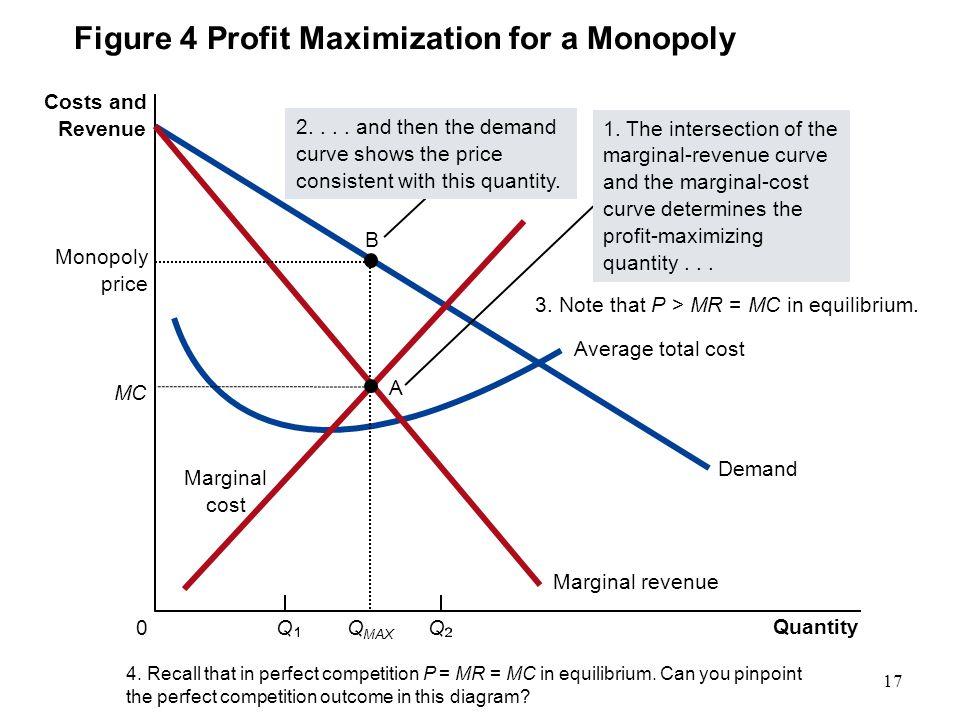 Figure 4 Profit Maximization for a Monopoly
