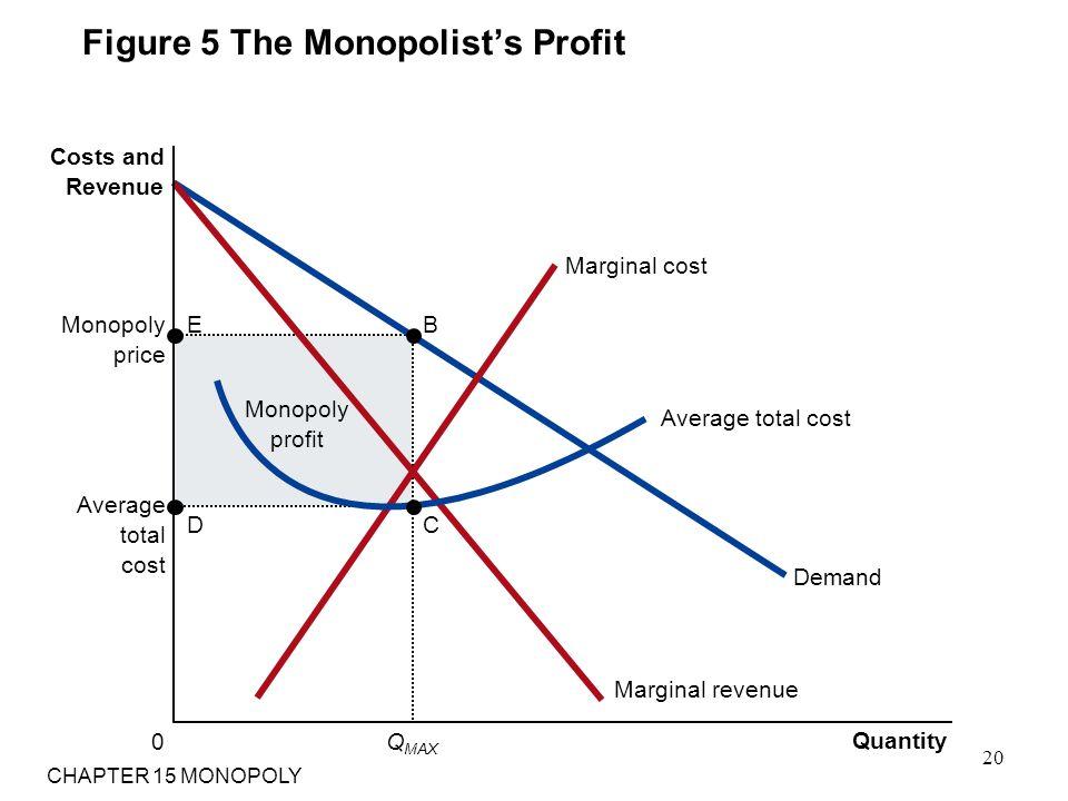 Figure 5 The Monopolist's Profit