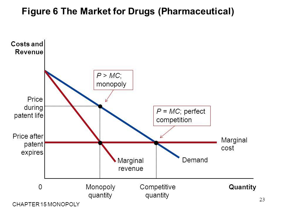 Figure 6 The Market for Drugs (Pharmaceutical)