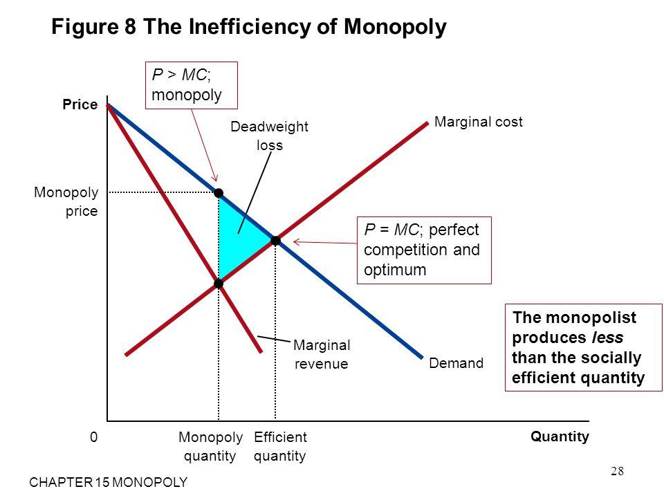Figure 8 The Inefficiency of Monopoly