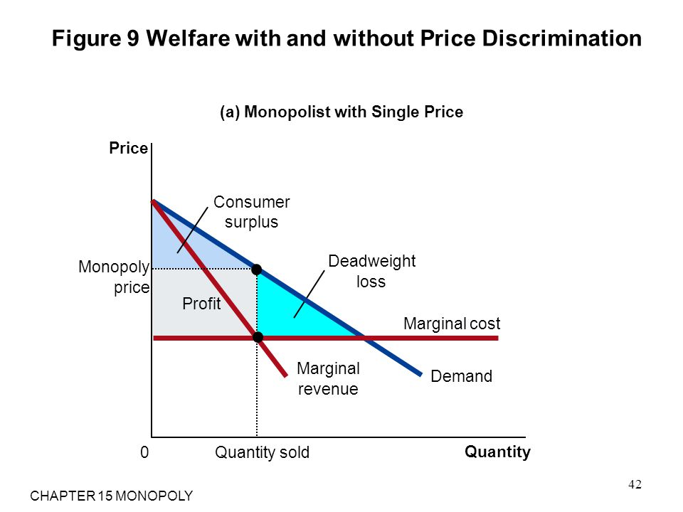 Figure 9 Welfare with and without Price Discrimination