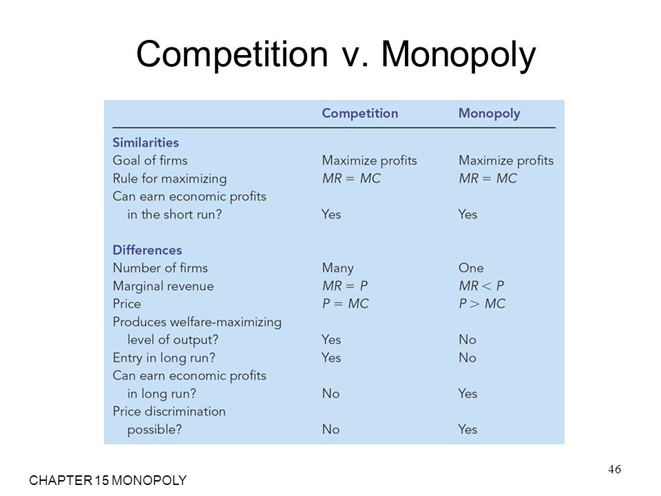Competition v. Monopoly
