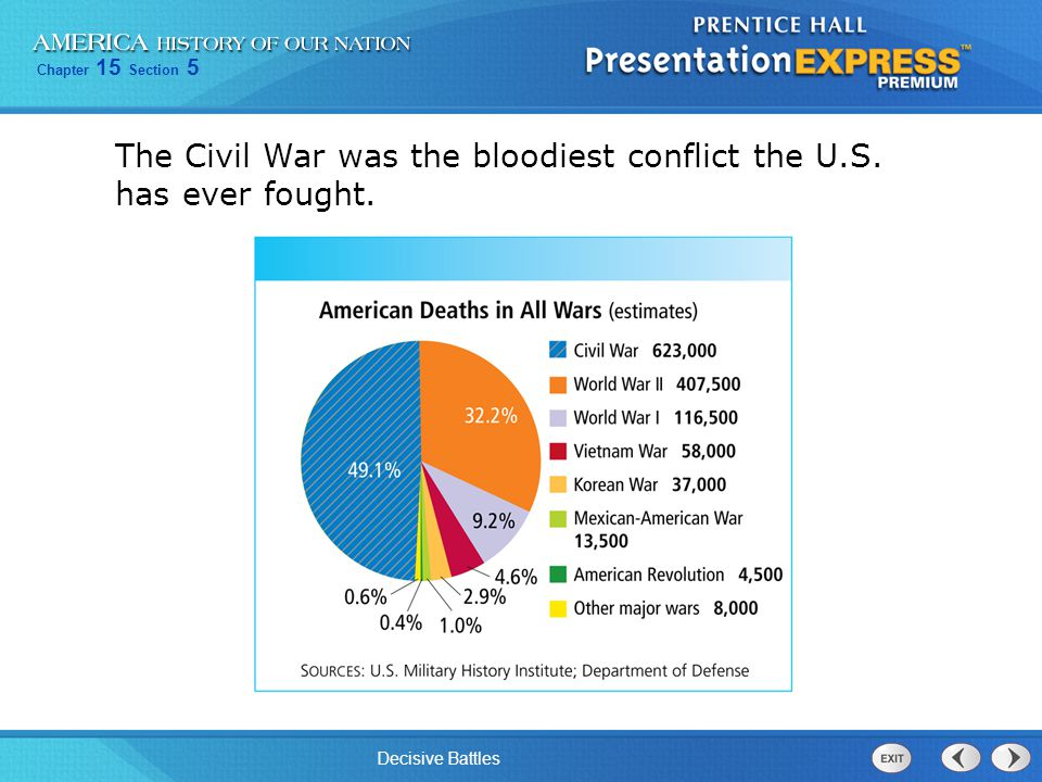 The Civil War was the bloodiest conflict the U.S. has ever fought.