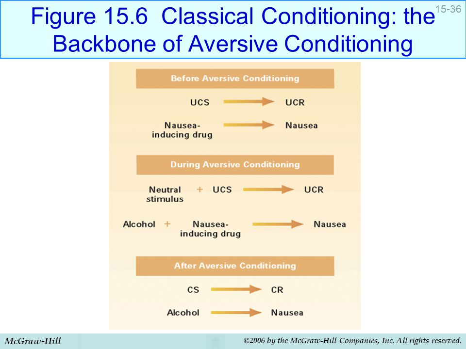 Figure 15.6 Classical Conditioning: the Backbone of Aversive Conditioning