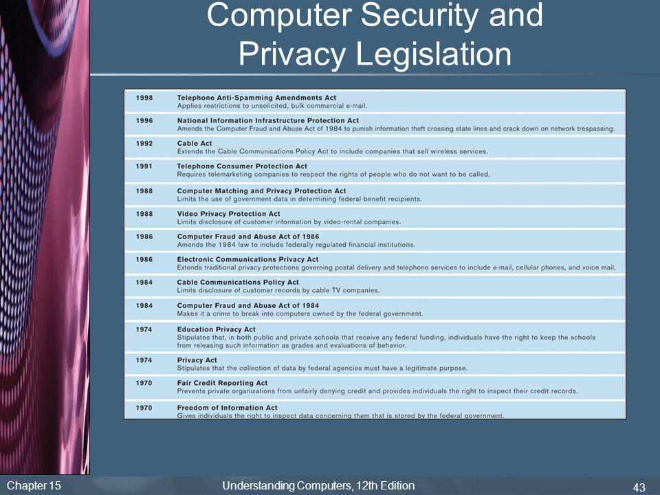 Computer Security and Privacy Legislation