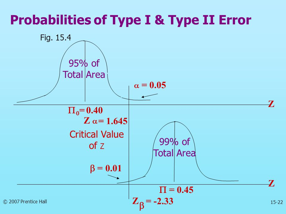 Probabilities of Type I & Type II Error