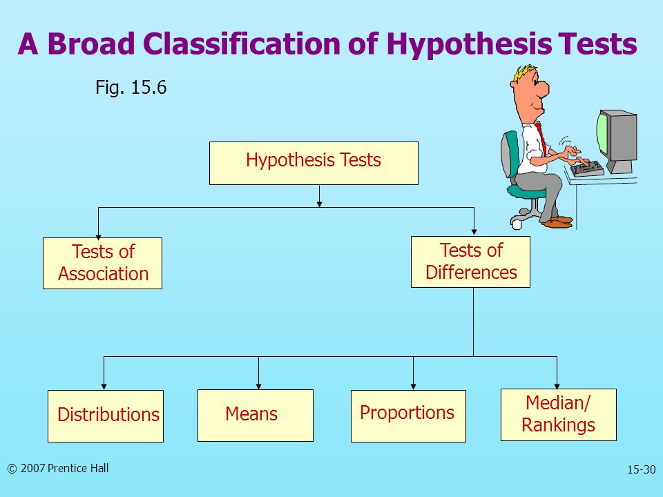 A Broad Classification of Hypothesis Tests