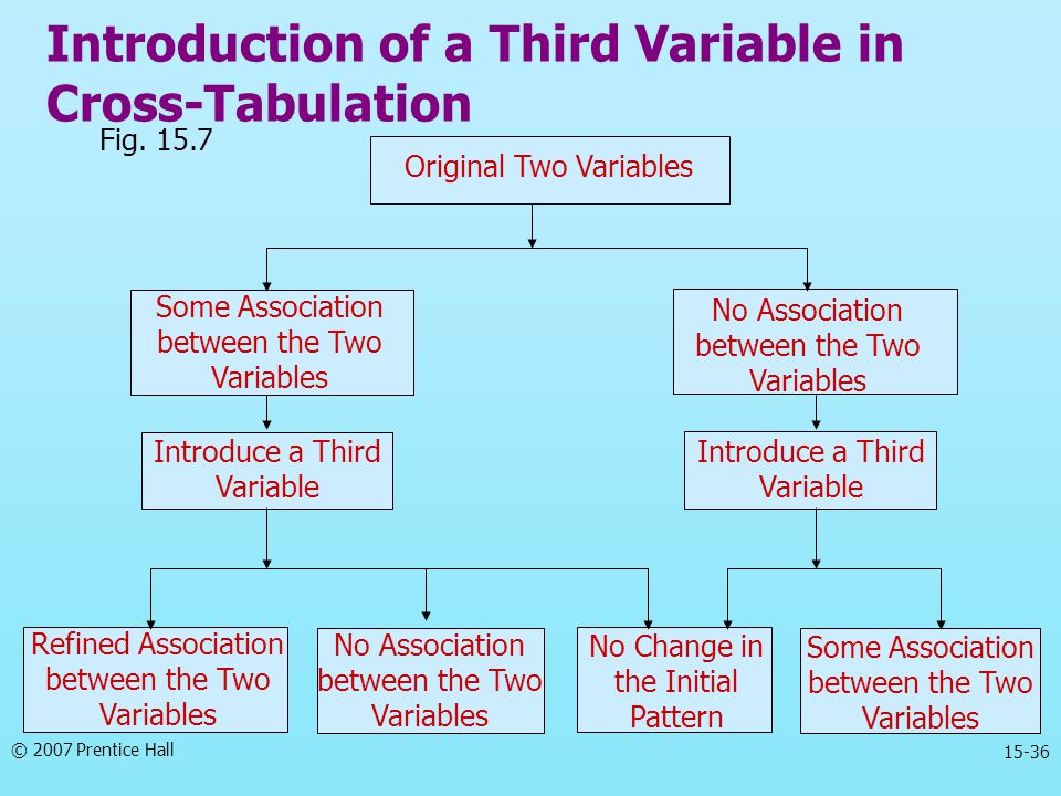 Introduction of a Third Variable in Cross-Tabulation