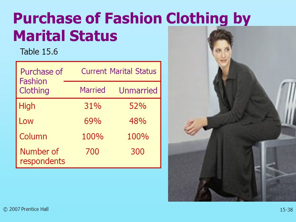 Purchase of Fashion Clothing by Marital Status