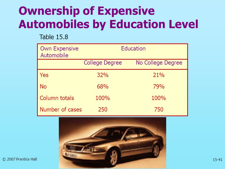 Ownership of Expensive Automobiles by Education Level