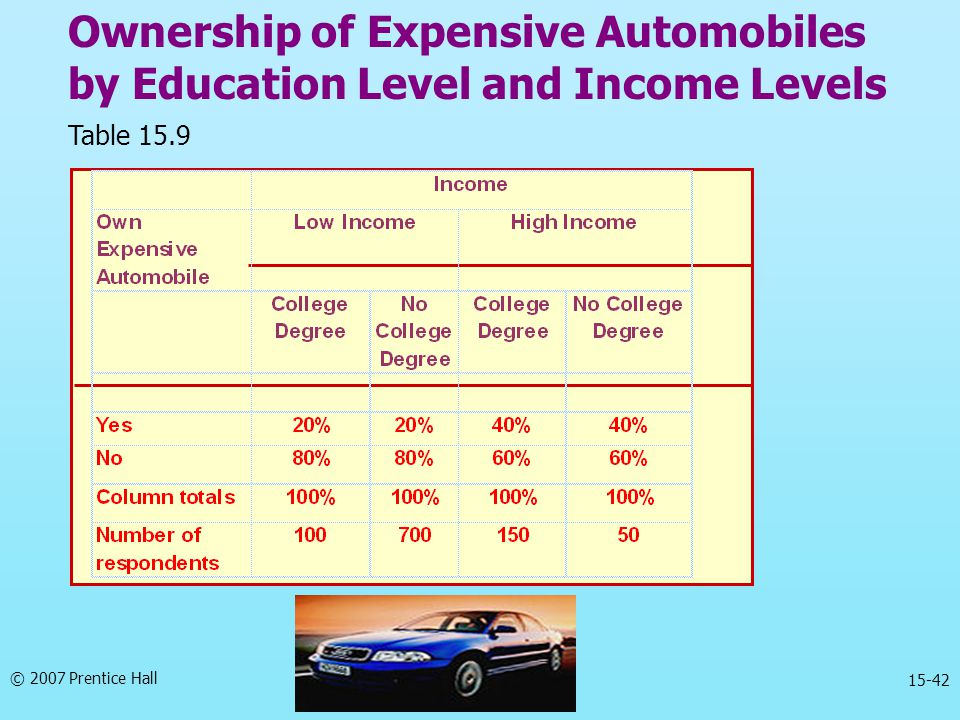 Ownership of Expensive Automobiles by Education Level and Income Levels