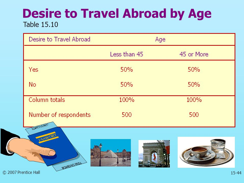 Desire to Travel Abroad by Age