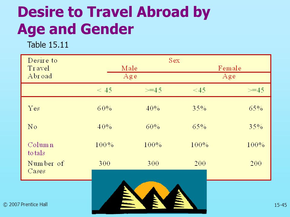 Desire to Travel Abroad by Age and Gender